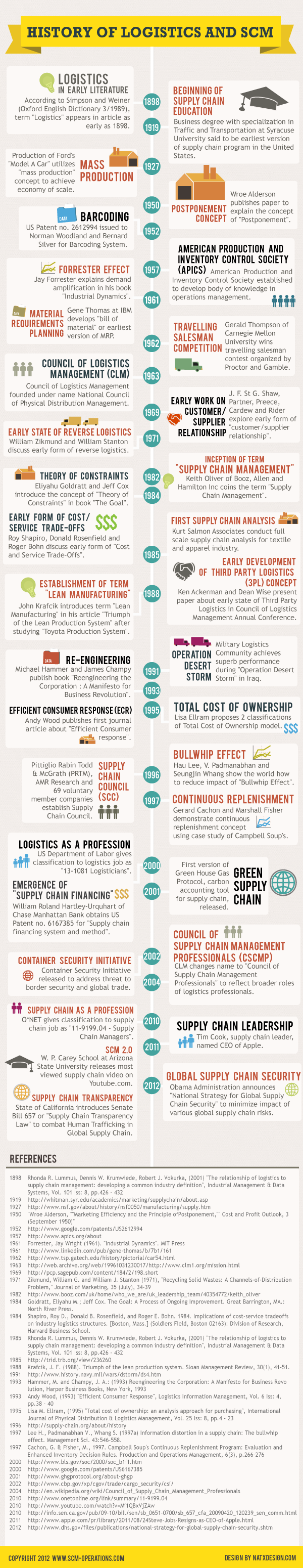 An informative infographic on the history of logistics
